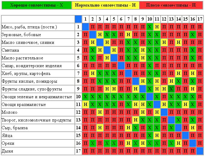 раздельное питание по шелтону, таблица